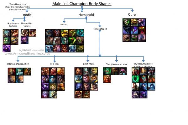Darstellung von Männern und Frauen in digitalen Spielen